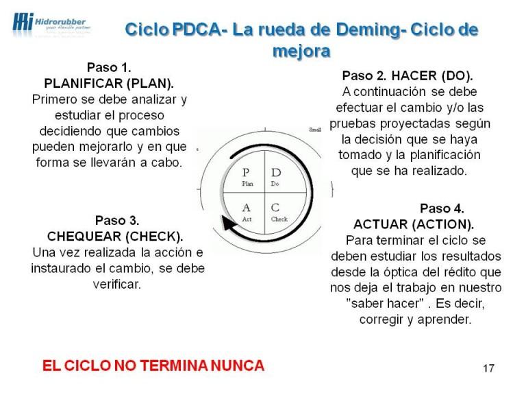 EL CICLO PDCA